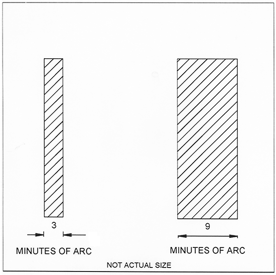 Diagram showing a comparison chart between 3 and 9 minutes of arc
