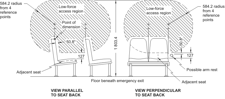 Diagram showing Low-Force Access Region for Emergency Exists having Adjacent Seats with measurements and descriptions