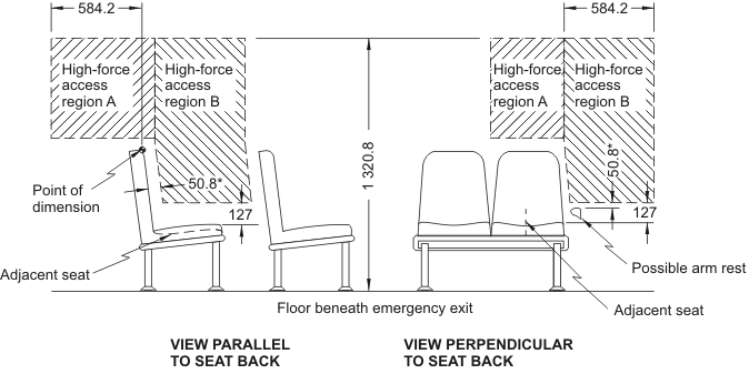 Diagram showing High-Force Access Region for Emergency Exists having Adjacent Seats with measurements and descriptions.